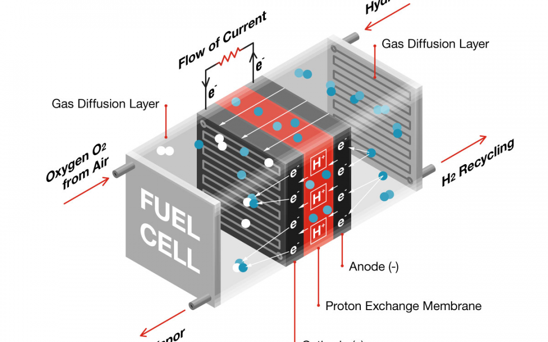 Cummins sees a bright future in fuel cell technology